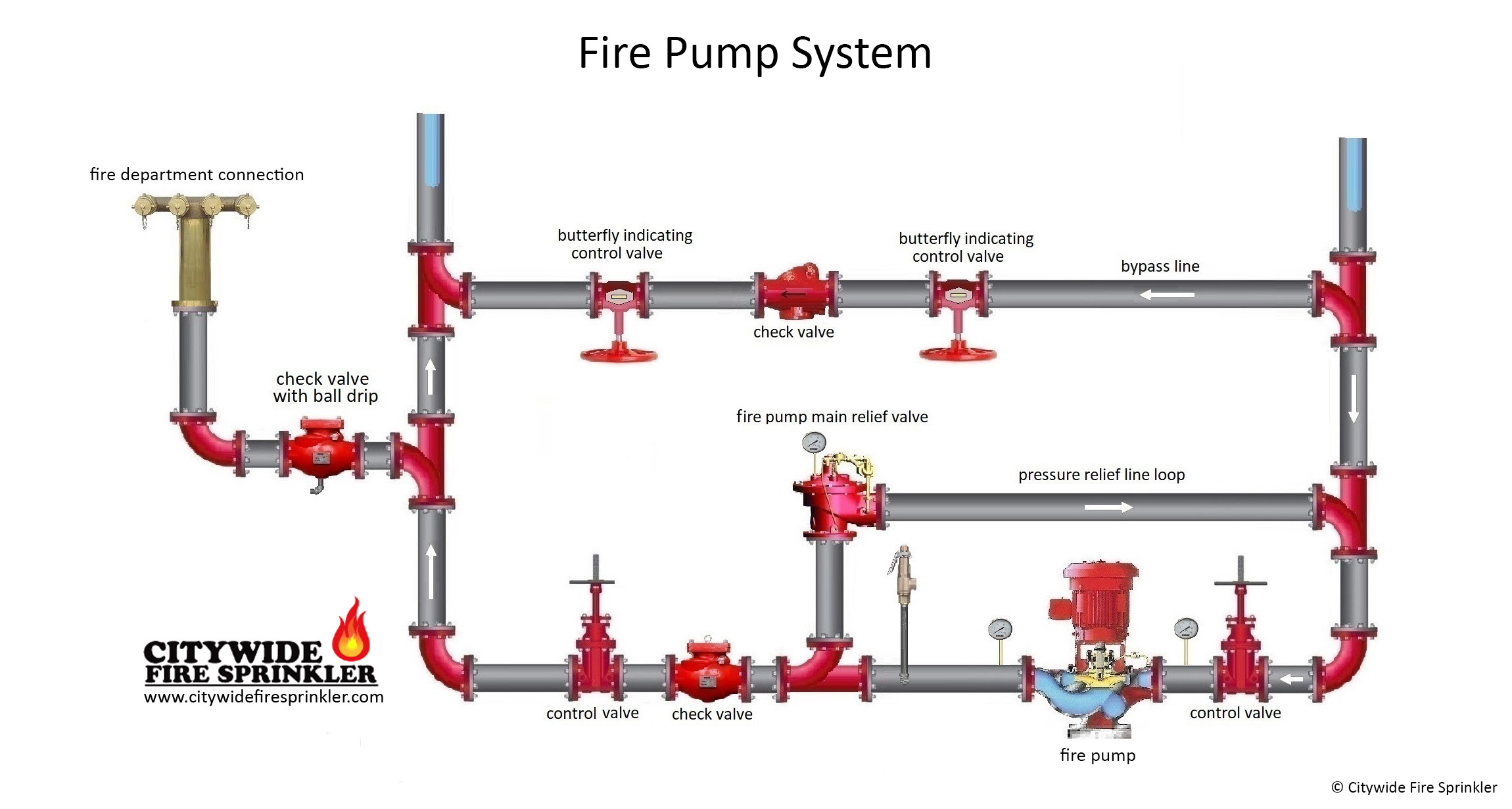 Fire Pump Block Diagram Trusted Wiring Diagrams Engine Centrifugal Cutaway Testing Rh Citywidefiresprinkler Com Piping